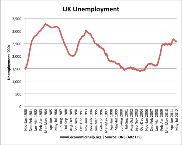 Unemployment in Britain Graph