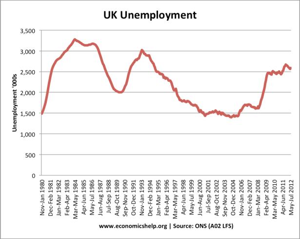 Unemployment in Britain Graph